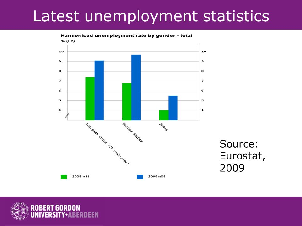 Latest unemployment statistics Source: Eurostat, 2009