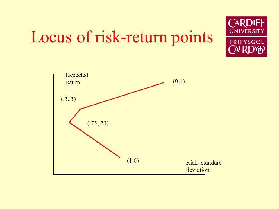 Portfolio risk and return Equity 1Equity 2E(R p )Risk Statew1w2 1108.75%10.83% 20.750.2511.88%3.70% 30.5 15%5% 40121.2519.8%