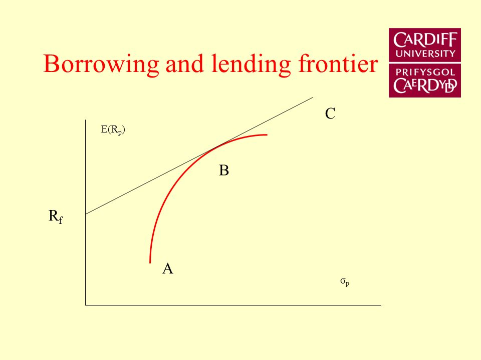 Borrowing and Lending The investor can lend or borrow at the risk- free rate of interest rate. The risk-free rate of interest R f represents the rate