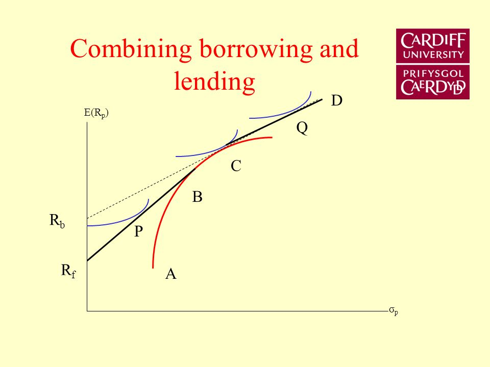 Combined borrowing and lending at different rates of interest The investor can borrow at the rate of interest R b Lend at the rate of interest R f The