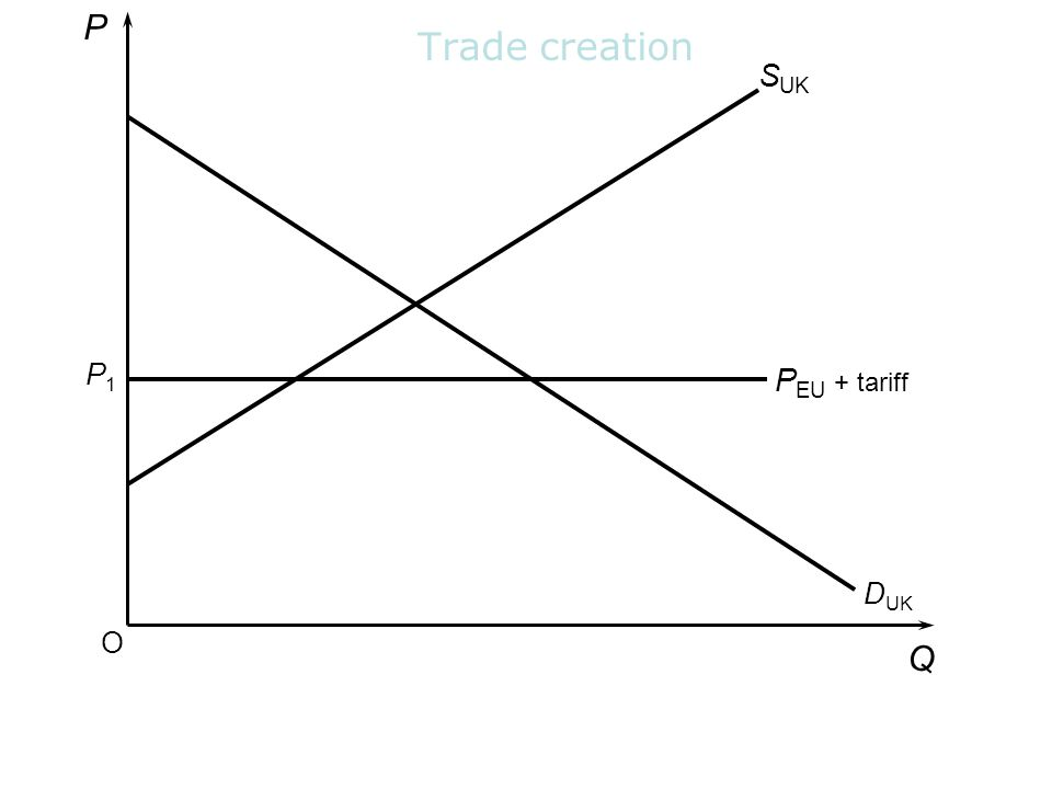 Trade creation O P Q S UK D UK P EU + tariff P1P1