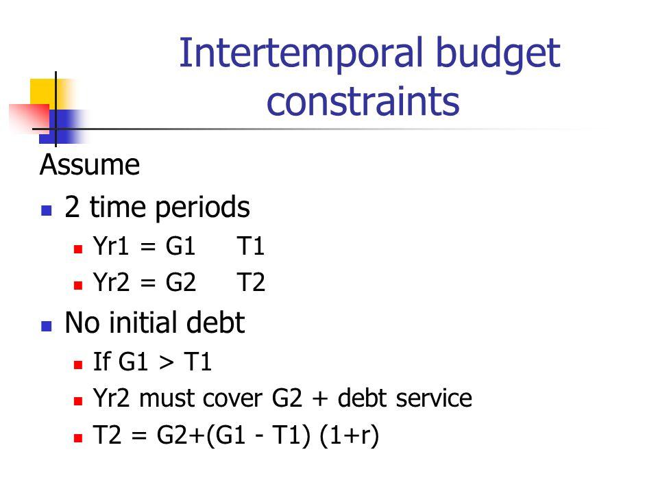 Intertemporal budget constraints Assume 2 time periods Yr1 = G1T1 Yr2 = G2T2 No initial debt If G1 > T1 Yr2 must cover G2 + debt service T2 = G2+(G1 -