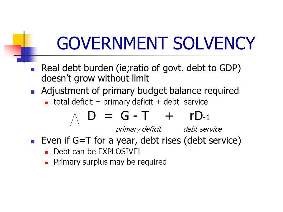 GOVERNMENT SOLVENCY Real debt burden (ie;ratio of govt.