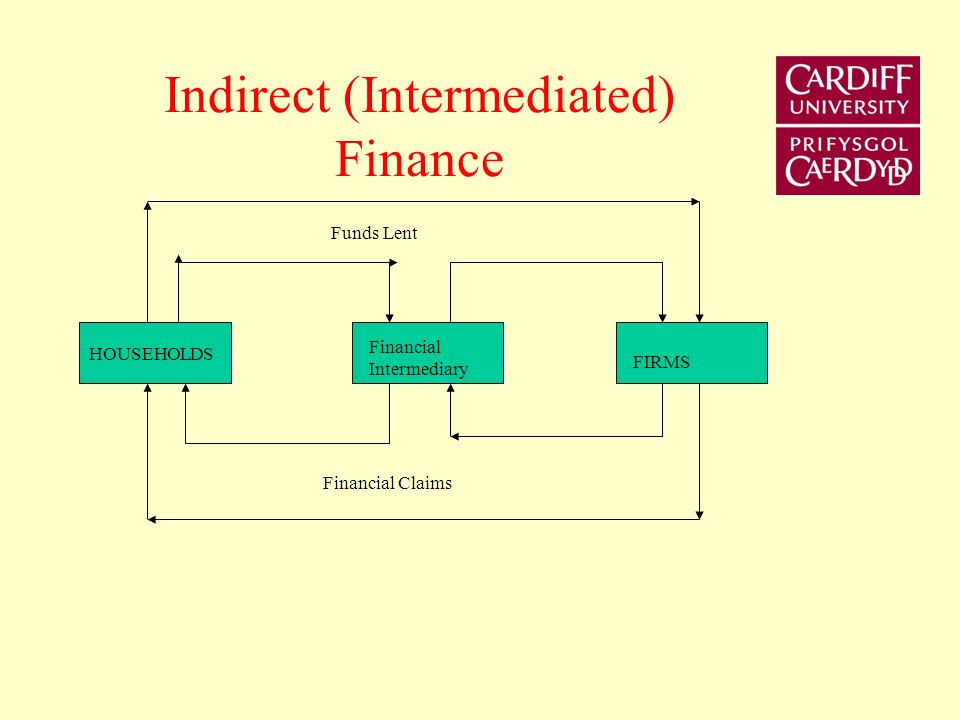 Efficient Direct Finance Some of these costs can be reduced through the organisation of a market.
