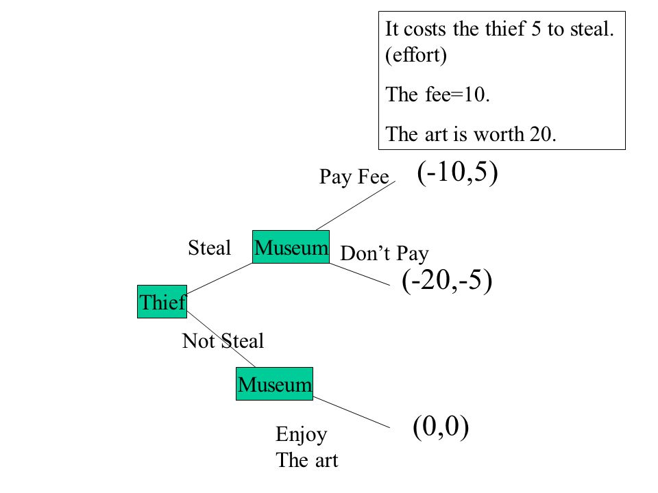 A B Steal Not Steal Pay Fee Dont Pay Enjoy The art (-20,-5) (0,0) (-10,5) Museum Thief Museum It costs the thief 5 to steal. (effort) The fee=10. The