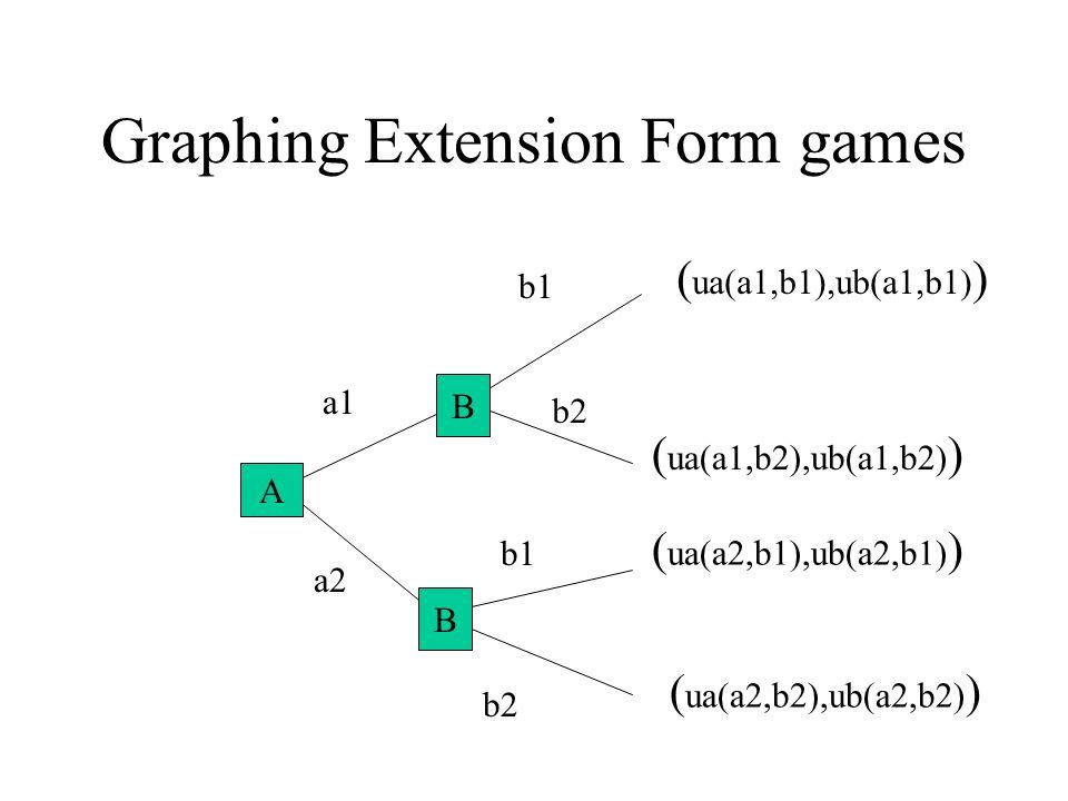 Graphing Extension Form games A B a1 a2 b1 b2 ( ua(a1,b2),ub(a1,b2) ) ( ua(a2,b2),ub(a2,b2) ) ( ua(a1,b1),ub(a1,b1) ) ( ua(a2,b1),ub(a2,b1) ) B B A