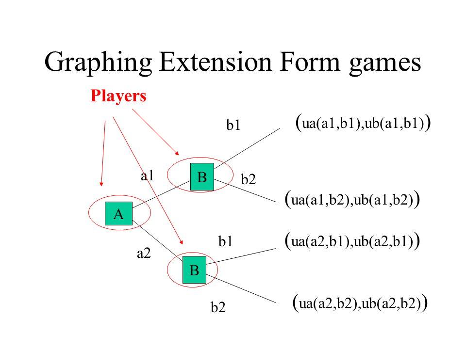 Graphing Extension Form games A B a1 a2 b1 b2 ( ua(a1,b2),ub(a1,b2) ) ( ua(a2,b2),ub(a2,b2) ) ( ua(a1,b1),ub(a1,b1) ) ( ua(a2,b1),ub(a2,b1) ) B B A Players
