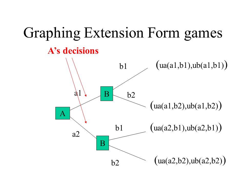 Graphing Extension Form games A B a1 a2 b1 b2 ( ua(a1,b2),ub(a1,b2) ) ( ua(a2,b2),ub(a2,b2) ) ( ua(a1,b1),ub(a1,b1) ) ( ua(a2,b1),ub(a2,b1) ) B B A As decisions