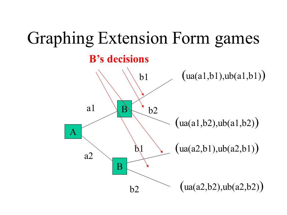 Graphing Extension Form games A B a1 a2 b1 b2 ( ua(a1,b2),ub(a1,b2) ) ( ua(a2,b2),ub(a2,b2) ) ( ua(a1,b1),ub(a1,b1) ) ( ua(a2,b1),ub(a2,b1) ) B B A Bs decisions