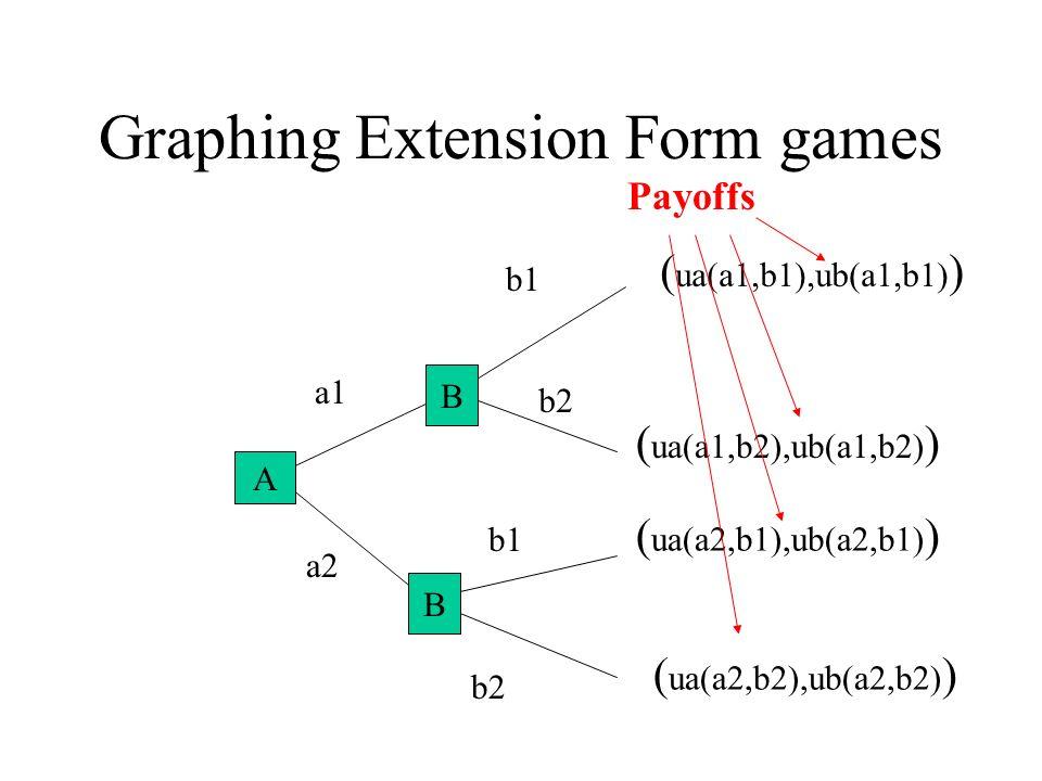 Graphing Extension Form games A B a1 a2 b1 b2 ( ua(a1,b2),ub(a1,b2) ) ( ua(a2,b2),ub(a2,b2) ) ( ua(a1,b1),ub(a1,b1) ) ( ua(a2,b1),ub(a2,b1) ) B B A Payoffs