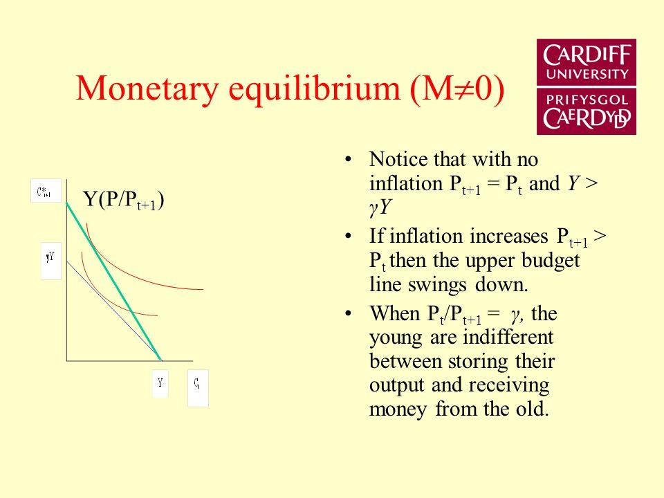 Monetary equilibrium (M 0 but no saving)