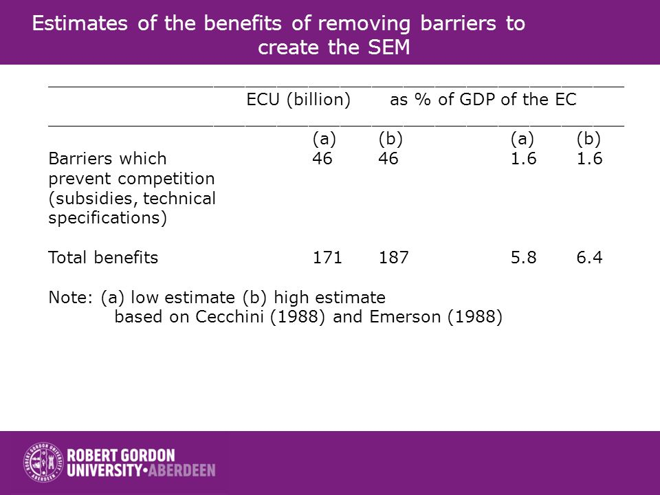 _______________________________________________________ ECU (billion) as % of GDP of the EC _______________________________________________________ (a)(b)(a)(b) Barriers which46461.61.6 prevent competition (subsidies, technical specifications) Total benefits1711875.86.4 Note: (a) low estimate (b) high estimate based on Cecchini (1988) and Emerson (1988) Estimates of the benefits of removing barriers to create the SEM