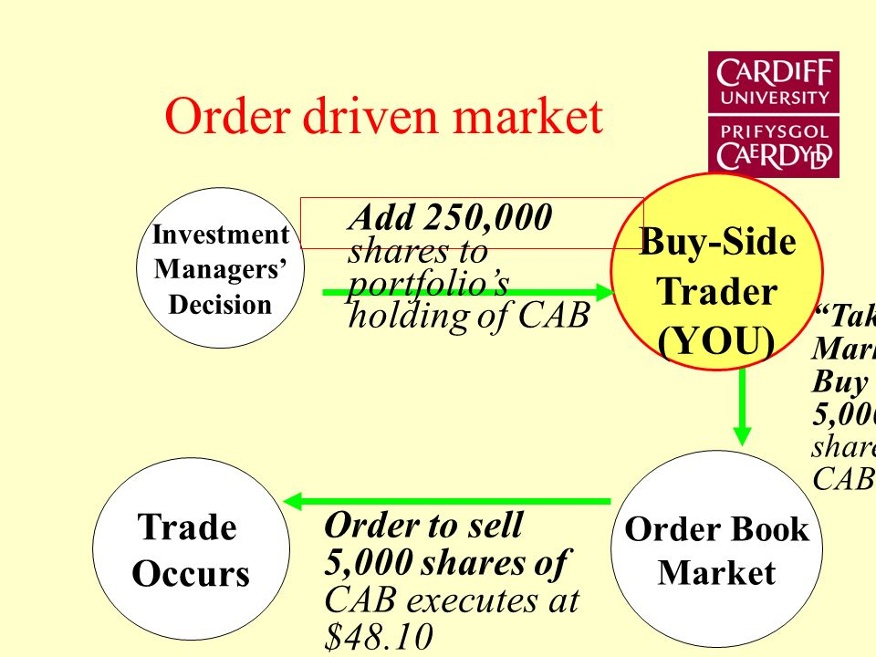 Market Structures 1.Order-driven: Buy-side trader with large order 2.Quote-driven: Market maker/ liquidity provider 3.Order book w/ Periodic call auction (3x day) 4.Order book w/ Dark liquidity pool
