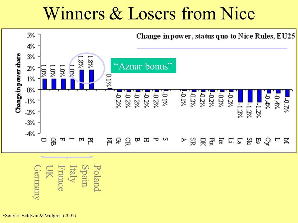 Winners & Losers from Nice PolandSpainItalyFranceUKGermany Aznar bonus Source: Baldwin & Widgren (2005)