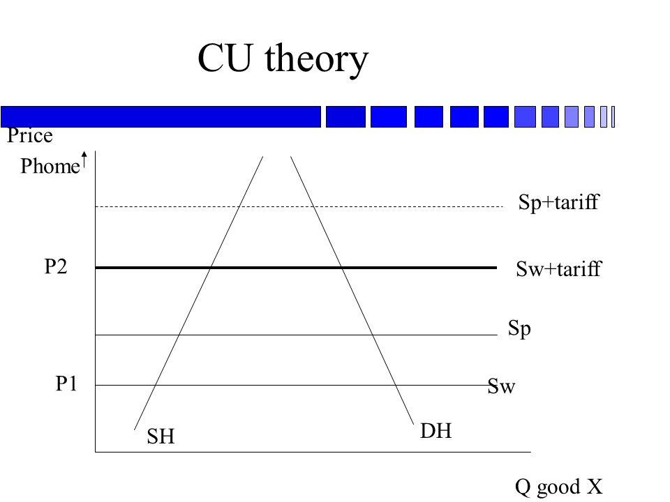 CU theory Q good X Price SH DH Sw Sp Sw+tariff P1 P2 Sp+tariff Phome