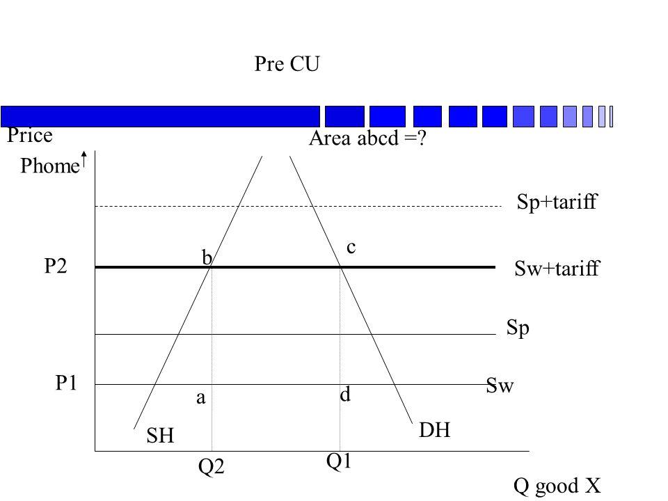 Pre CU Q good X Price SH DH Sw Sp Sw+tariff P1 P2 Sp+tariff Phome Q1 Q2 a b c d Area abcd =?