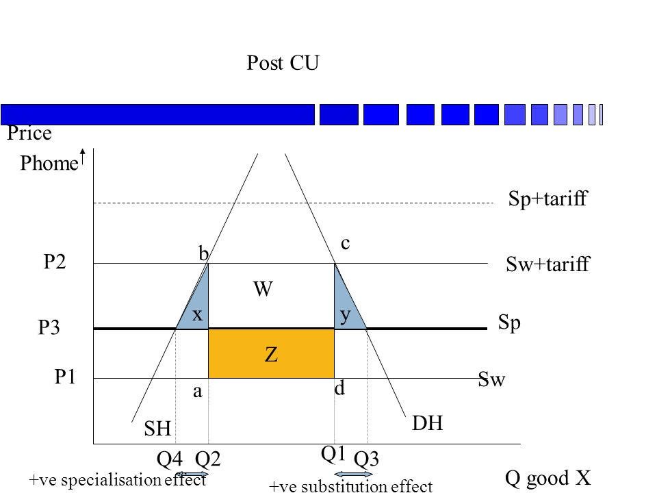 Post CU Q good X Price SH DH Sw Sp Sw+tariff P1 P2 Sp+tariff Phome Q1 Q2 a b c d P3 Q3Q4 xy Z W +ve specialisation effect +ve substitution effect