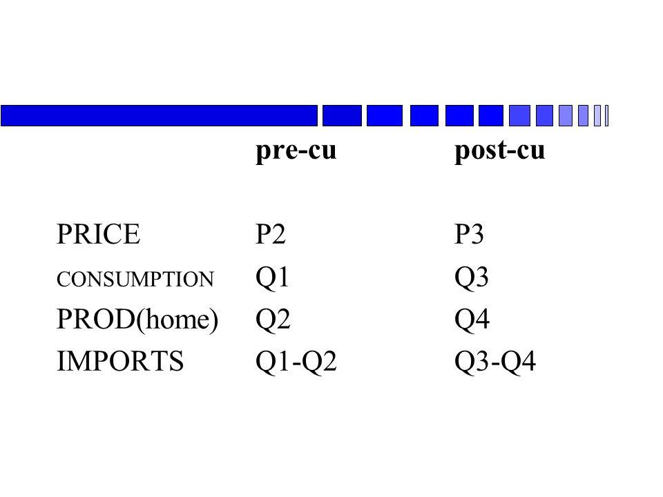 pre-cupost-cu PRICEP2P3 CONSUMPTION Q1Q3 PROD(home)Q2Q4 IMPORTSQ1-Q2Q3-Q4