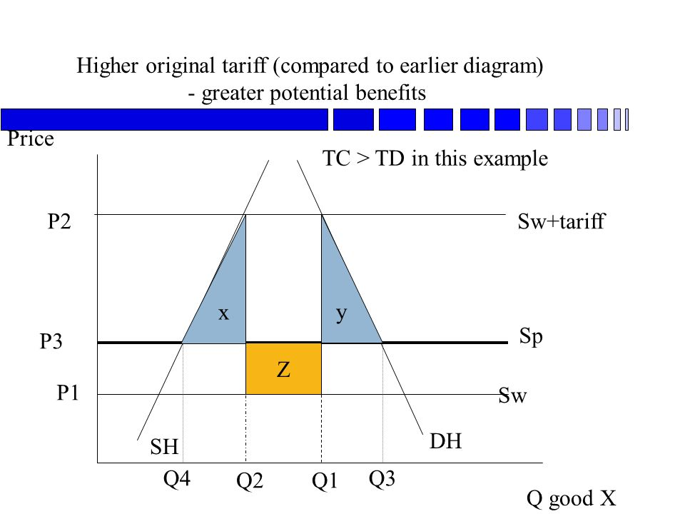 Higher original tariff (compared to earlier diagram) - greater potential benefits Q good X Price SH DH Sw Sp Sw+tariff P1 P2 Q1Q2 P3 Q3Q4 x y Z TC > TD in this example