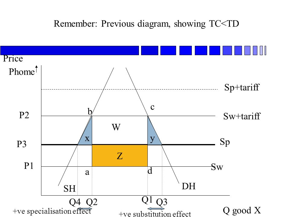 Remember: Previous diagram, showing TC<TD Q good X Price SH DH Sw Sp Sw+tariff P1 P2 Sp+tariff Phome Q1 Q2 a b c d P3 Q3Q4 xy Z W +ve specialisation effect +ve substitution effect
