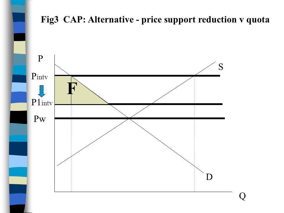 P Q D S Pw P1 intv P intv Fig3 CAP: Alternative - price support reduction v quota