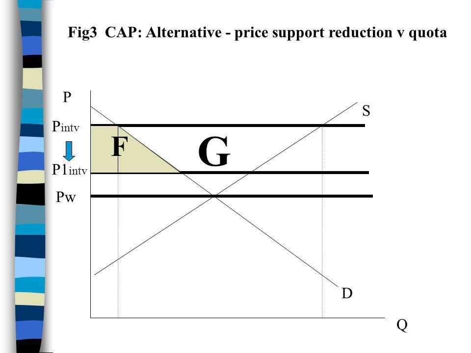 P Q D S Pw P1 intv P intv Fig3 CAP: Alternative - price support reduction v quota F F