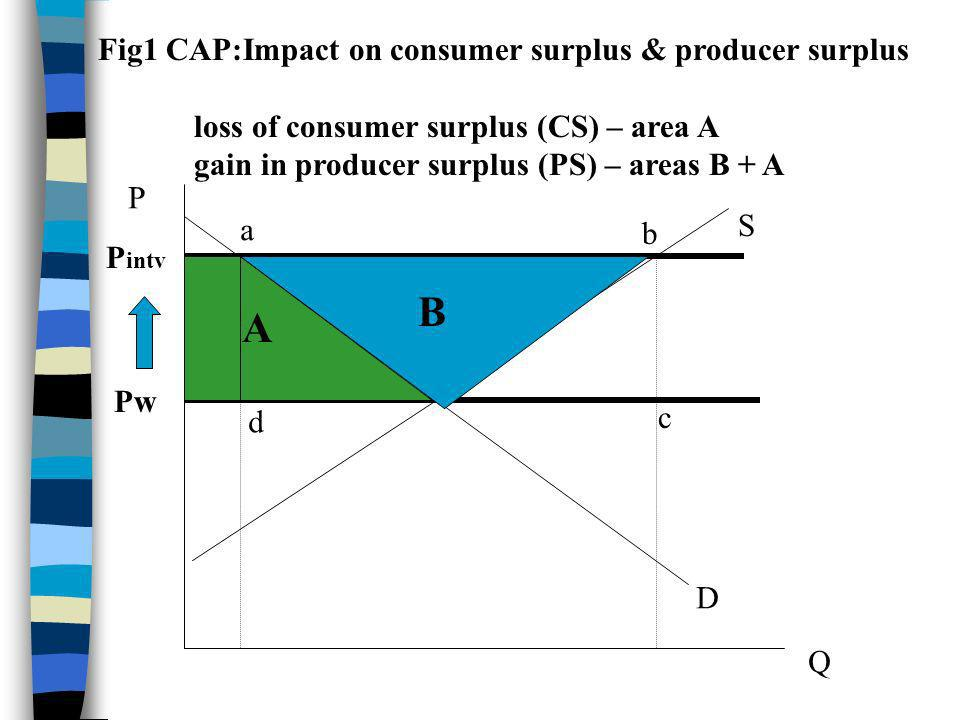 P Q D S Pw P intv Fig1 CAP:Impact on consumer surplus & producer surplus loss of consumer surplus (CS) – area A gain in producer surplus (PS) – areas
