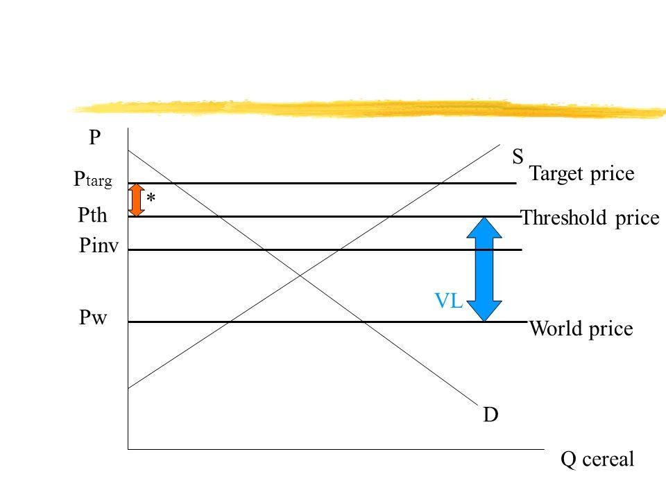 P Q cereal D S Pw P targ World price Target price Pth Threshold price * VL Pinv