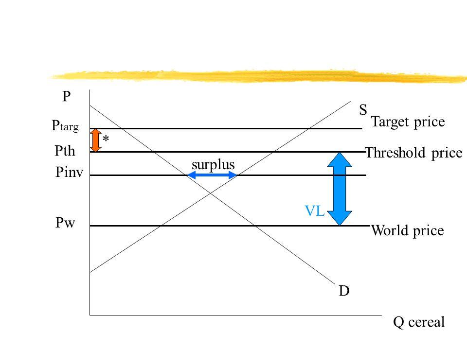 P Q cereal D S Pw P targ World price Target price Pth Threshold price * VL Pinv surplus