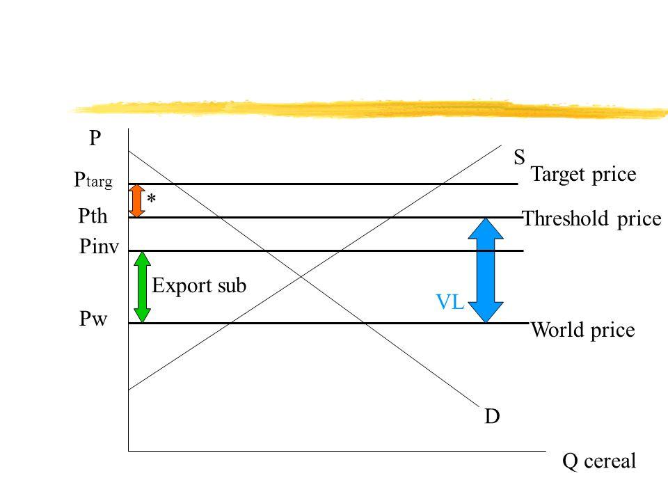 P Q cereal D S Pw P targ World price Target price Pth Threshold price * VL Pinv Export sub