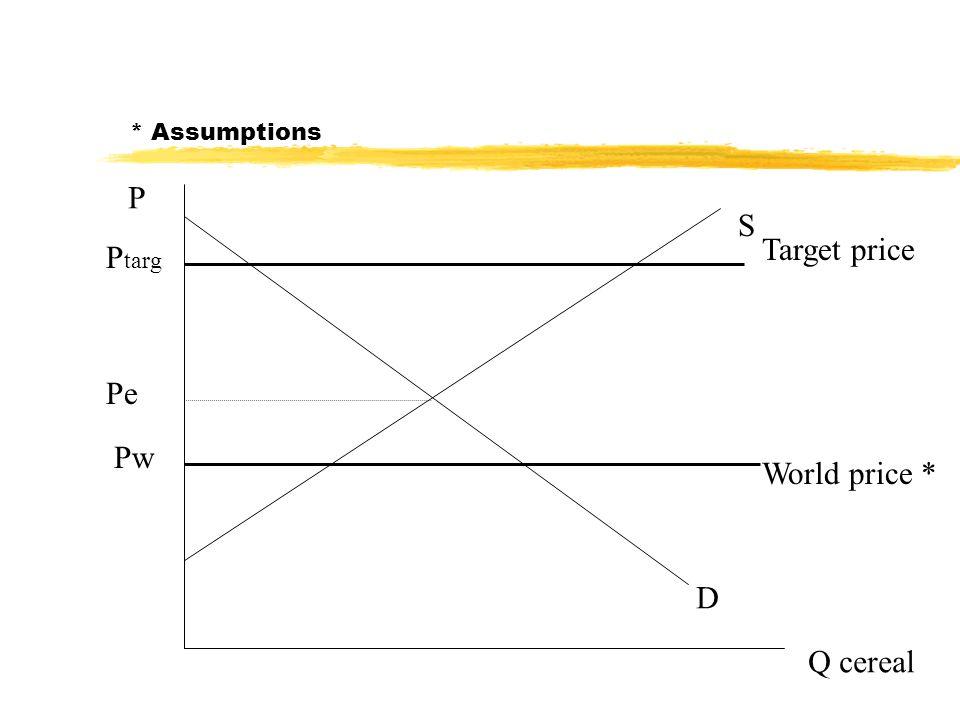 P Q cereal D S Pw P targ World price * Target price * Assumptions Pe