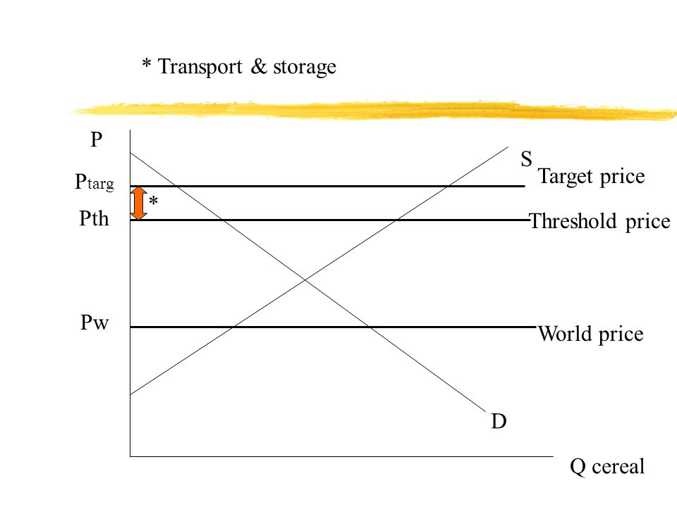 P Q cereal D S Pw P targ World price Target price Pth Threshold price * * Transport & storage Variable levy
