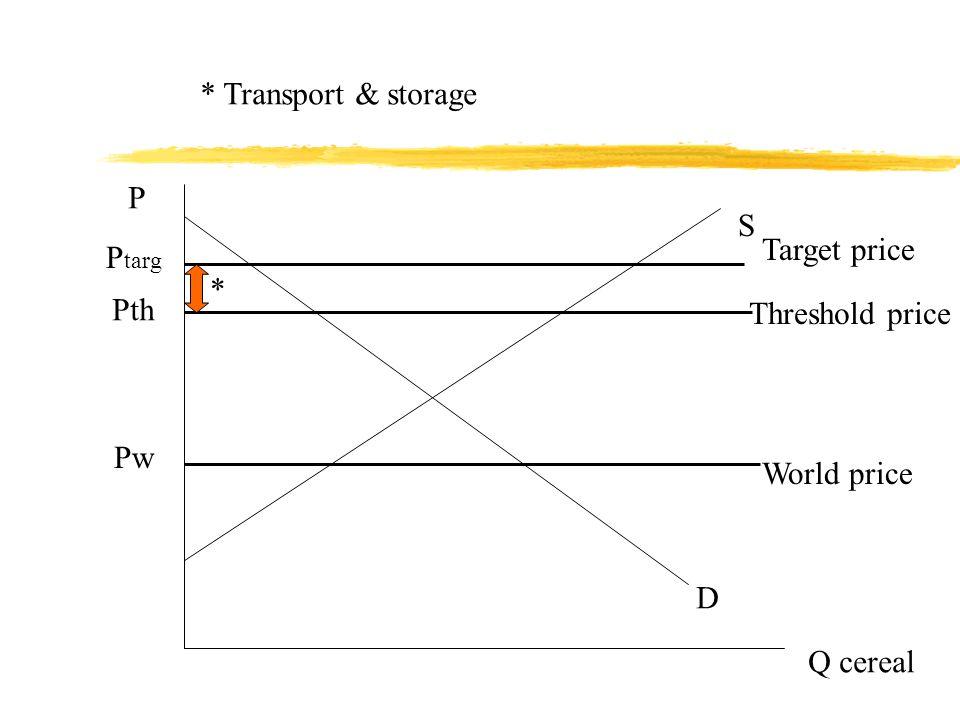 P Q cereal D S Pw P targ World price Target price Pth Threshold price * * Transport & storage