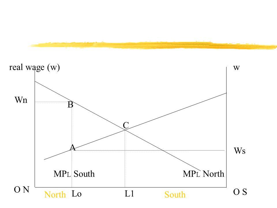 real wage (w)w O N O S MP L NorthMP L South NorthSouth Wn Ws Lo A B C L1