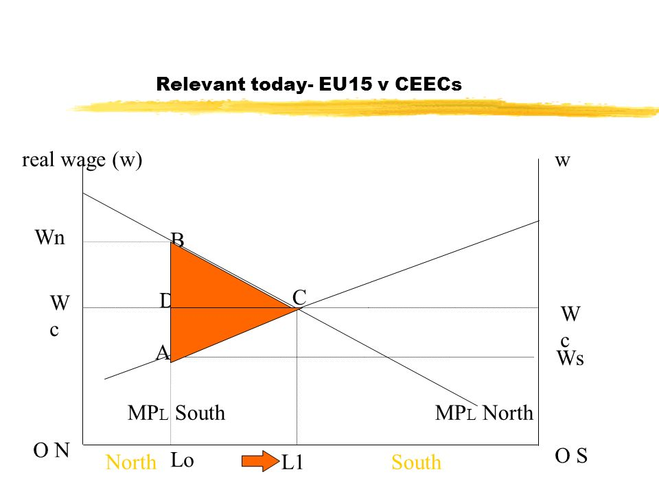 Relevant today- EU15 v CEECs real wage (w)w O N O S MP L NorthMP L South C L1NorthSouth WcWc WcWc Wn Ws Lo A B D
