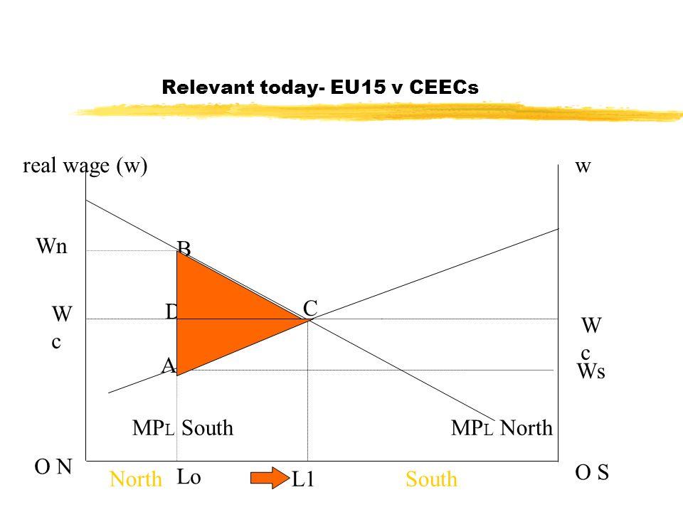 Relevant today- EU15 v CEECs real wage (w)w O N O S MP L NorthMP L South C L1NorthSouth WcWc WcWc Wn Ws Lo A B D