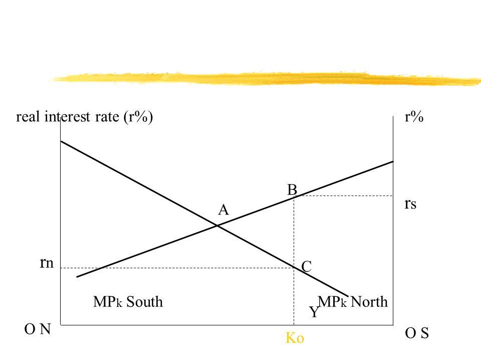 real interest rate (r%)r% O N O S MP k NorthMP k South Ko rsrs B C A rnrn Y