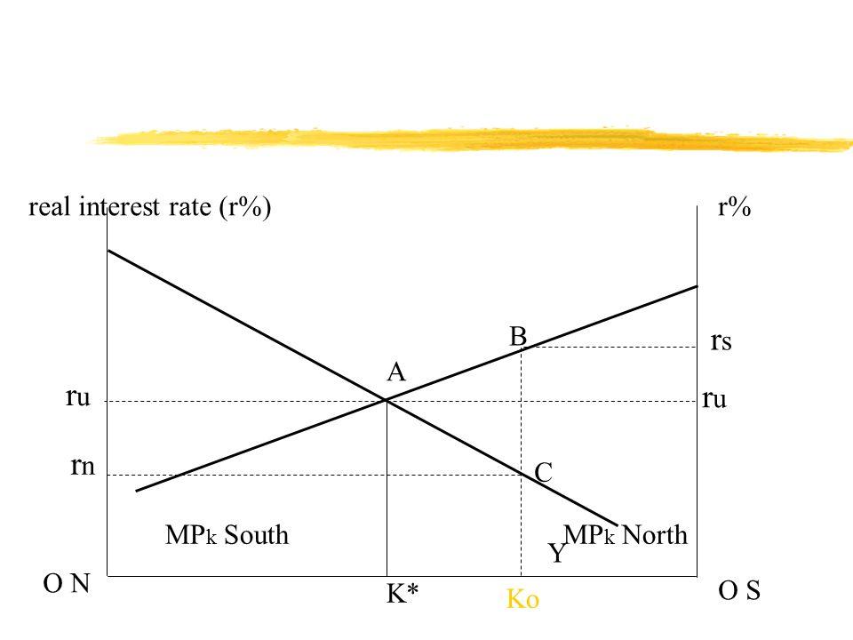 real interest rate (r%)r% O N O S MP k NorthMP k South Ko rsrs B C A K* rnrn Y ruru ruru