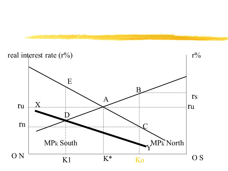 real interest rate (r%)r% O N O S MP k NorthMP k South Ko rsrs B C A K* rnrn X Y D ruru ruru K1 E