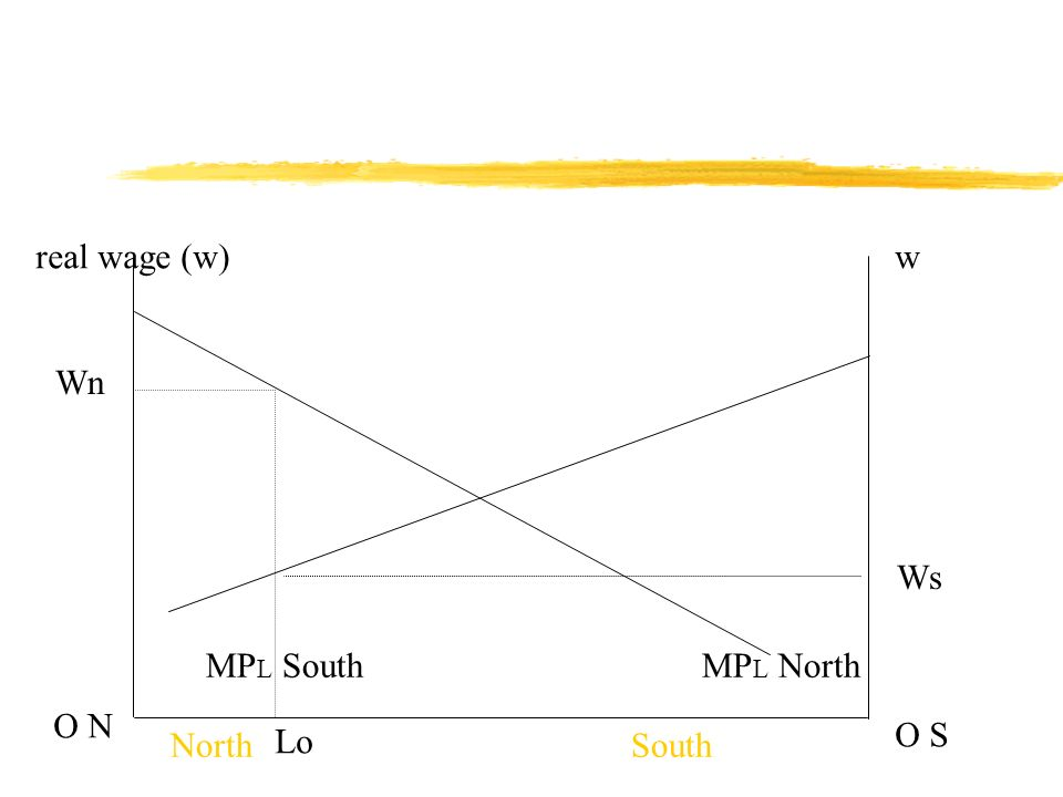 zb)Emigration S to N = L O L 1 Equalisation of real wage = (Wc) Workers in S attracted by higher wages to N