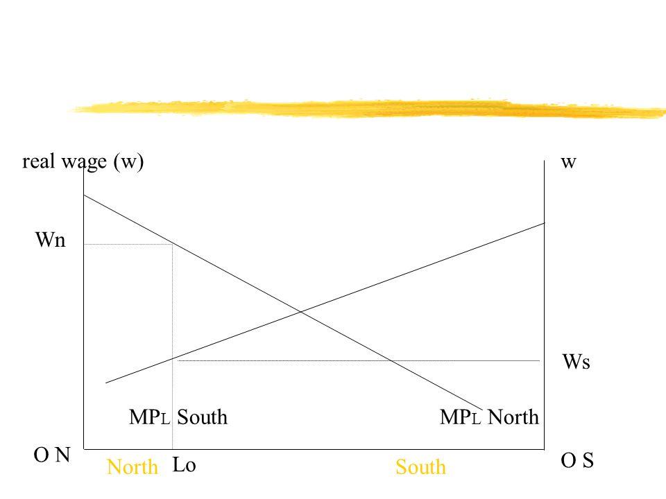 real wage (w)w O N O S MP L NorthMP L South NorthSouth Wn Ws Lo