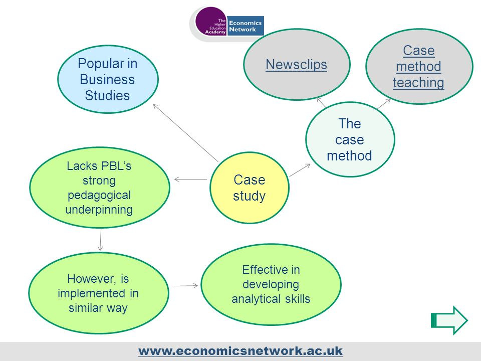 www.economicsnetwork.ac.uk Case study Popular in Business Studies Lacks PBLs strong pedagogical underpinning Effective in developing analytical skills However, is implemented in similar way Newsclips Case method teaching The case method