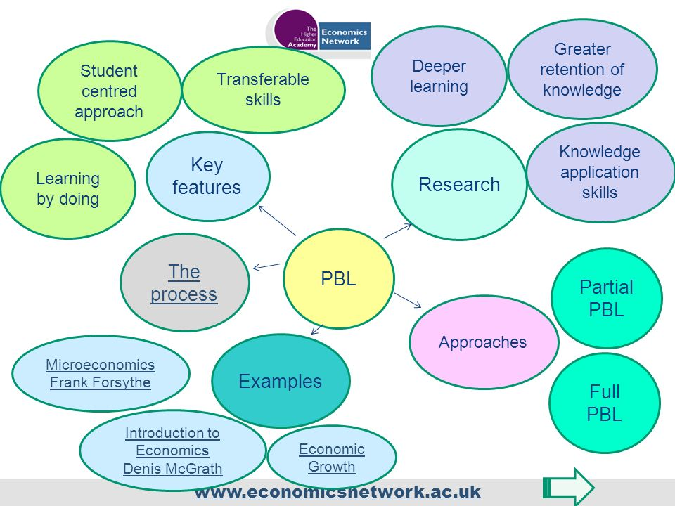 www.economicsnetwork.ac.uk PBL Key features Learning by doing Student centred approach Transferable skills The process Approaches Partial PBL Full PBL Research Deeper learning Greater retention of knowledge Knowledge application skills Examples Microeconomics Frank Forsythe Introduction to Economics Denis McGrath Economic Growth
