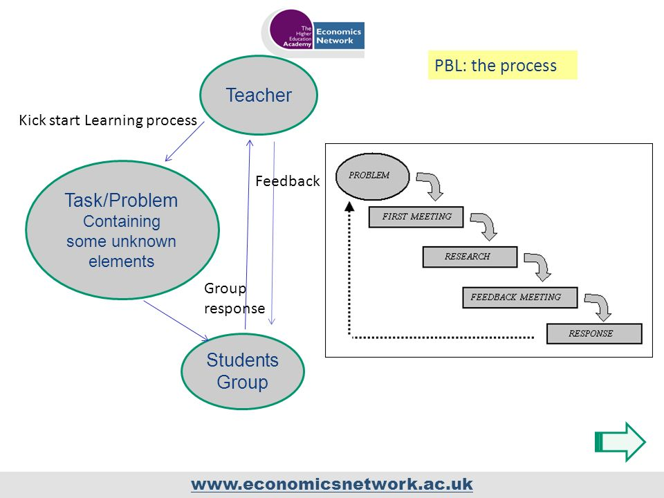 www.economicsnetwork.ac.uk Teacher Task/Problem Containing some unknown elements Students Group Kick start Learning process Group response PBL: the process Feedback