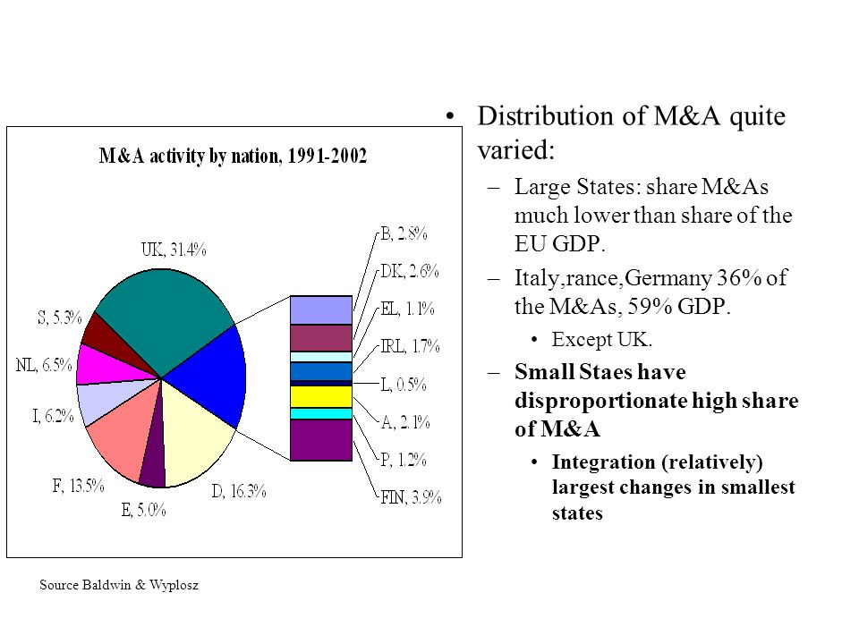 Mergers & takeovers (or acquisitions) Part of the restructuring process following integration M&A activity is high in EU.