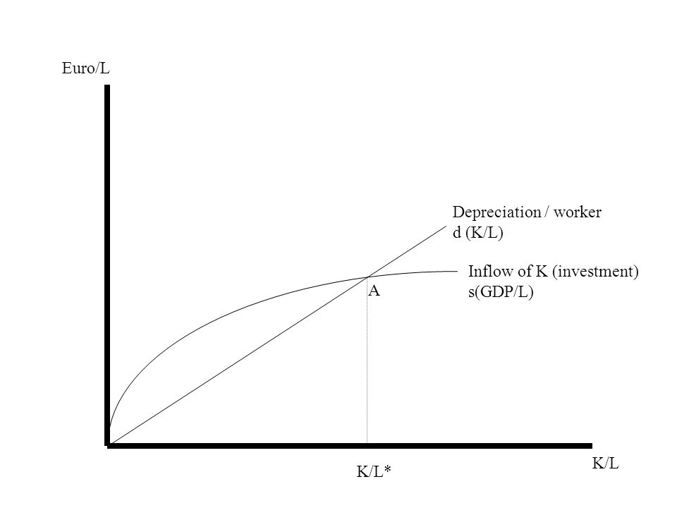 Medium term growth Analysis based on Solows growth model Assume –People save & invest a fixed % of income (s in diag.) –Constant % depreciation of K stock (d in diag.) –EU is a single, closed economy, with integrated K & L markets Equilibrium K/L* where inflow of K = depreciation of K This allows us to find output/worker (Y/L*) at point B