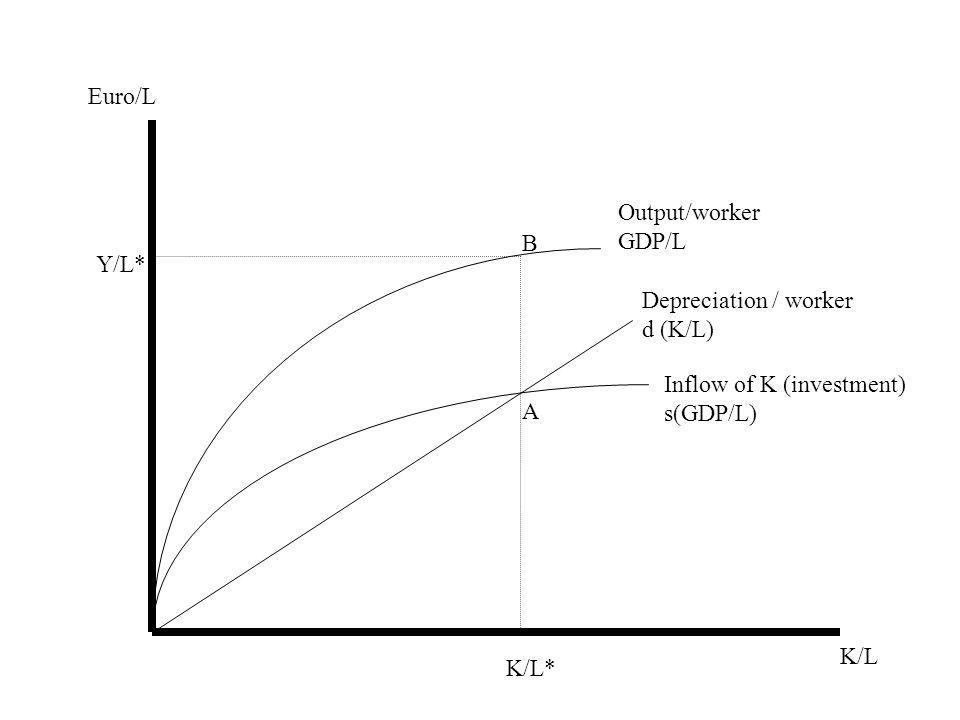 Inflow of K (investment) s(GDP/L) Depreciation / worker d (K/L) K/L* K/L Euro/L A