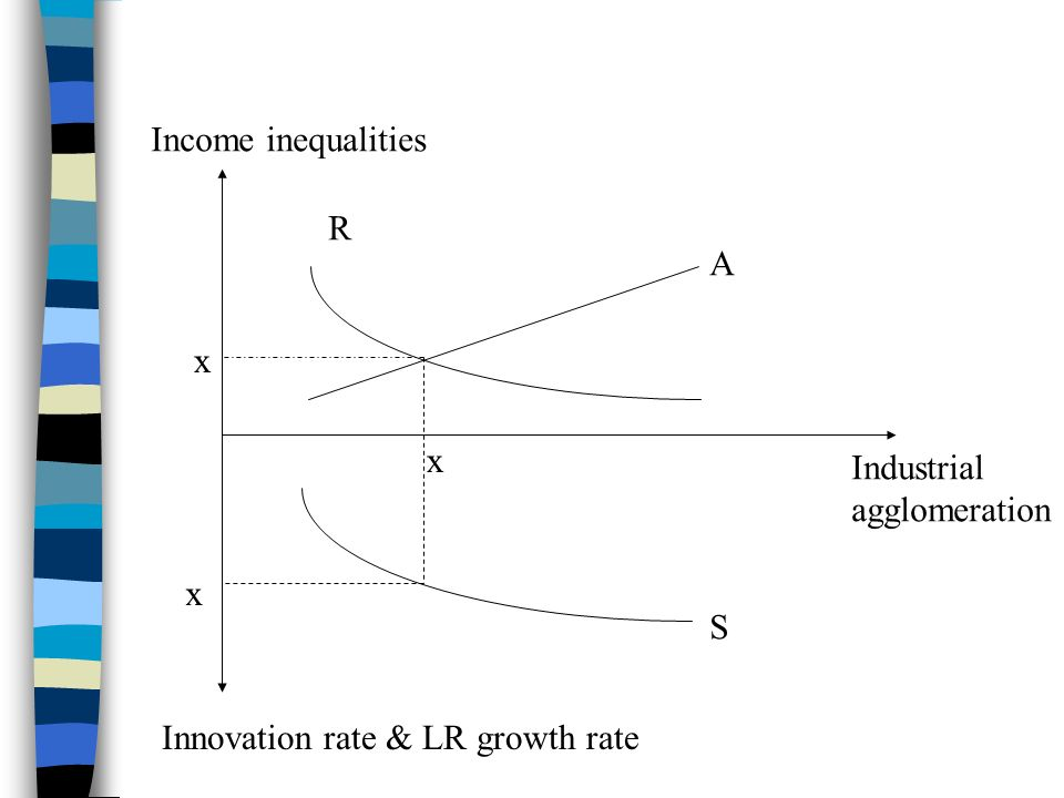 Income inequalities Innovation rate & LR growth rate Industrial agglomeration R A S x x x