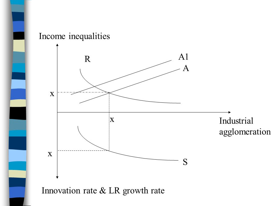 Income inequalities Innovation rate & LR growth rate Industrial agglomeration R A S A1 x x x