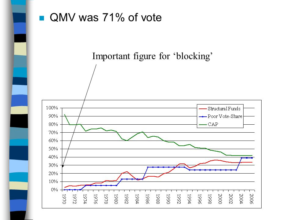 n QMV was 71% of vote Important figure for blocking